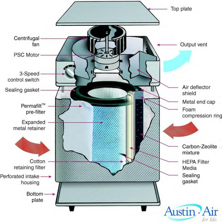 Air Filter Using Water : Which type of air cleaner is good for libraries
